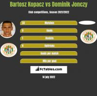 Bartosz Kopacz vs Dominik Jonczy h2h player stats