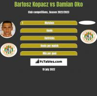 Bartosz Kopacz vs Damian Oko h2h player stats