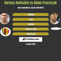 Bartosz Kwiecień vs Adam Frączczak h2h player stats