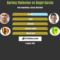 Bartosz Kwiecień vs Angel Garcia h2h player stats