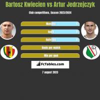 Bartosz Kwiecien vs Artur Jedrzejczyk h2h player stats