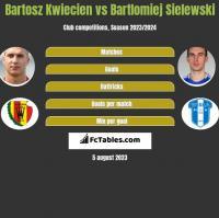 Bartosz Kwiecień vs Bartłomiej Sielewski h2h player stats