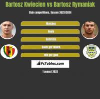Bartosz Kwiecień vs Bartosz Rymaniak h2h player stats