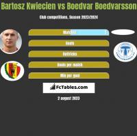 Bartosz Kwiecień vs Boedvar Boedvarsson h2h player stats