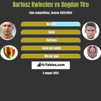 Bartosz Kwiecień vs Bogdan Tiru h2h player stats