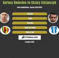 Bartosz Kwiecień vs Cezary Stefańczyk h2h player stats