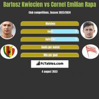 Bartosz Kwiecień vs Cornel Emilian Rapa h2h player stats