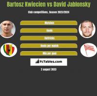 Bartosz Kwiecień vs David Jablonsky h2h player stats