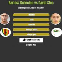 Bartosz Kwiecień vs David Stec h2h player stats
