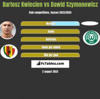 Bartosz Kwiecień vs Dawid Szymonowicz h2h player stats