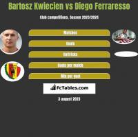 Bartosz Kwiecień vs Diego Ferraresso h2h player stats