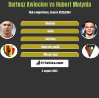 Bartosz Kwiecień vs Hubert Matynia h2h player stats