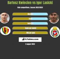 Bartosz Kwiecień vs Igor Łasicki h2h player stats
