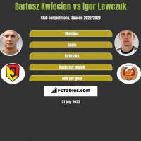Bartosz Kwiecien vs Igor Lewczuk h2h player stats