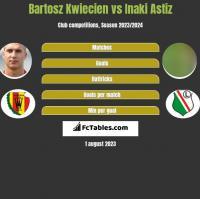 Bartosz Kwiecien vs Inaki Astiz h2h player stats