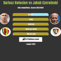 Bartosz Kwiecień vs Jakub Czerwiński h2h player stats