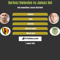 Bartosz Kwiecien vs Janusz Gol h2h player stats