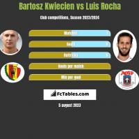 Bartosz Kwiecien vs Luis Rocha h2h player stats