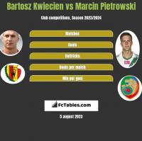 Bartosz Kwiecień vs Marcin Pietrowski h2h player stats