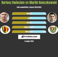 Bartosz Kwiecień vs Martin Konczkowski h2h player stats