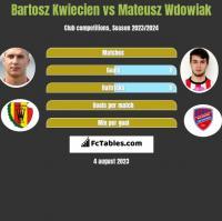 Bartosz Kwiecien vs Mateusz Wdowiak h2h player stats