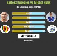 Bartosz Kwiecień vs Michał Helik h2h player stats