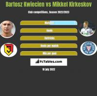 Bartosz Kwiecień vs Mikkel Kirkeskov h2h player stats