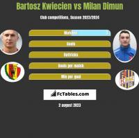 Bartosz Kwiecien vs Milan Dimun h2h player stats
