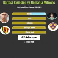 Bartosz Kwiecień vs Nemanja Mitrovic h2h player stats