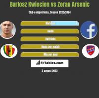 Bartosz Kwiecień vs Zoran Arsenic h2h player stats