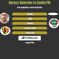 Bartosz Kwiecien vs Daniel Pik h2h player stats