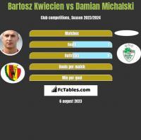 Bartosz Kwiecień vs Damian Michalski h2h player stats