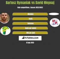 Bartosz Rymaniak vs David Niepsuj h2h player stats
