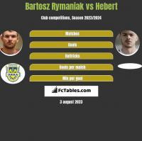 Bartosz Rymaniak vs Hebert h2h player stats