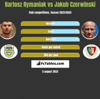 Bartosz Rymaniak vs Jakub Czerwinski h2h player stats