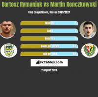Bartosz Rymaniak vs Martin Konczkowski h2h player stats