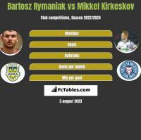 Bartosz Rymaniak vs Mikkel Kirkeskov h2h player stats