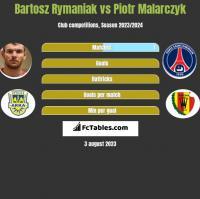 Bartosz Rymaniak vs Piotr Malarczyk h2h player stats