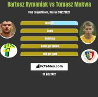 Bartosz Rymaniak vs Tomasz Mokwa h2h player stats