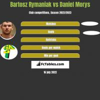 Bartosz Rymaniak vs Daniel Morys h2h player stats