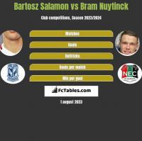Bartosz Salamon vs Bram Nuytinck h2h player stats