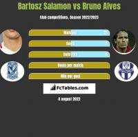 Bartosz Salamon vs Bruno Alves h2h player stats