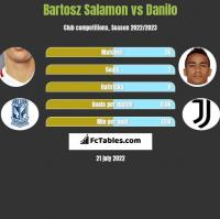 Bartosz Salamon vs Danilo h2h player stats