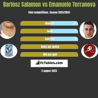 Bartosz Salamon vs Emanuele Terranova h2h player stats