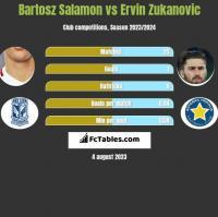 Bartosz Salamon vs Ervin Zukanovic h2h player stats