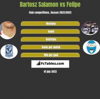 Bartosz Salamon vs Felipe h2h player stats