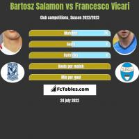 Bartosz Salamon vs Francesco Vicari h2h player stats