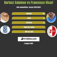 Bartosz Salamon vs Francesco Vicari h2h player stats