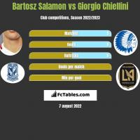 Bartosz Salamon vs Giorgio Chiellini h2h player stats