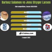 Bartosz Salamon vs Jens Stryger Larsen h2h player stats